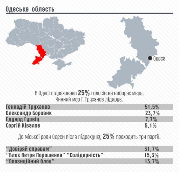 Голосування в Одесі