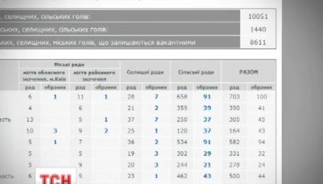 Активно подсчитывают результаты голосования на Сумщине, Полтавщине и Киевщине
