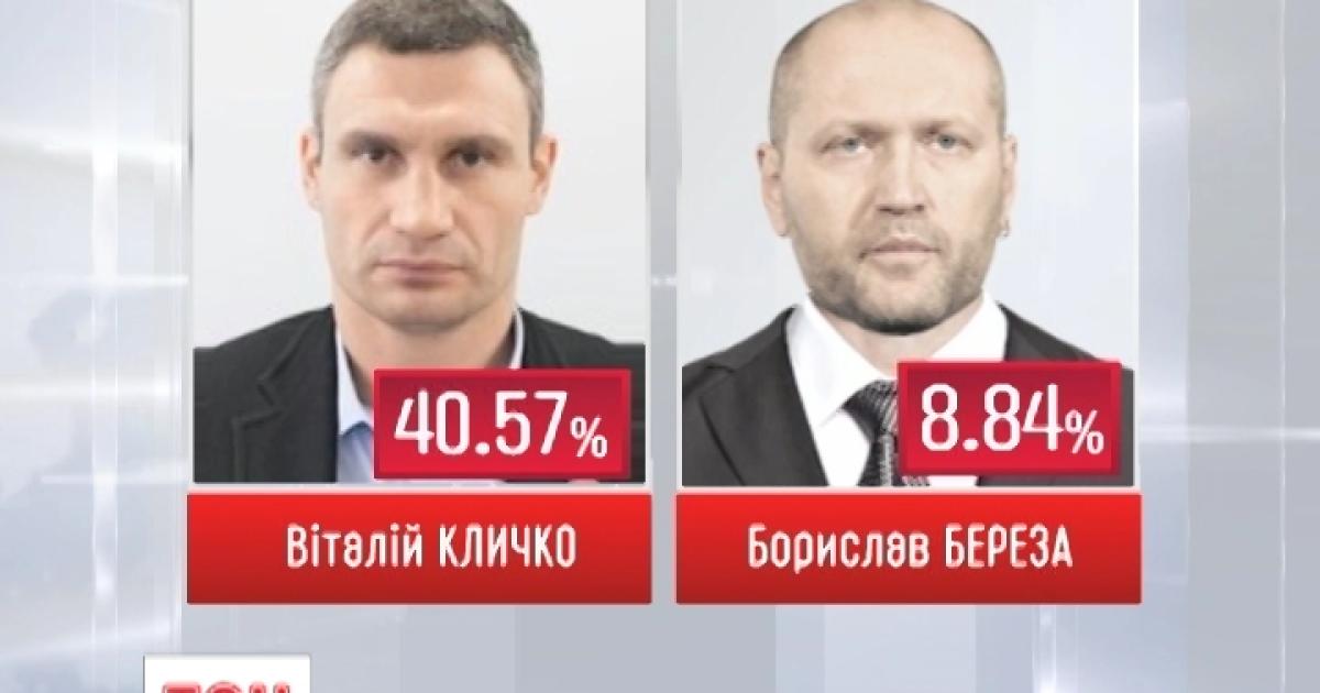 В столичном избиркоме рассказали, когда объявят состав Киевсовета