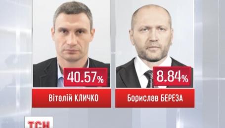 В Киеве подвели итоги первого тура выборов городского головы