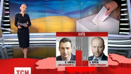 Итоги сегодняшнего избирательного дня по данным экзит-пола 1+1