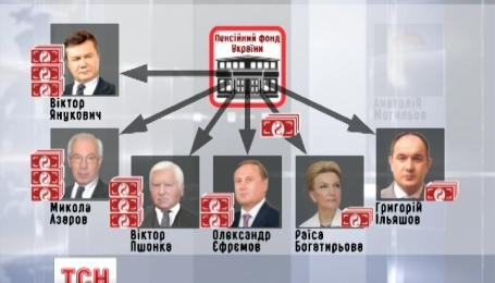 Кто из бывших соратников Януковича получает пенсии в Украине