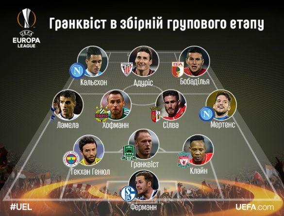 Збірна Ліги Європи