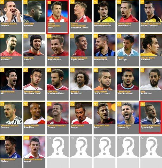 Колноплянка і Ярмоленко потрапили до сотні найкращих гравців 2015 року