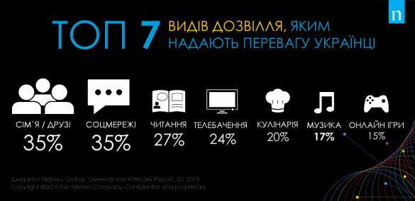 Рейтинг дозвілля українців