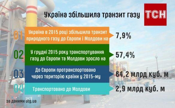 Транспортування газу (правки)