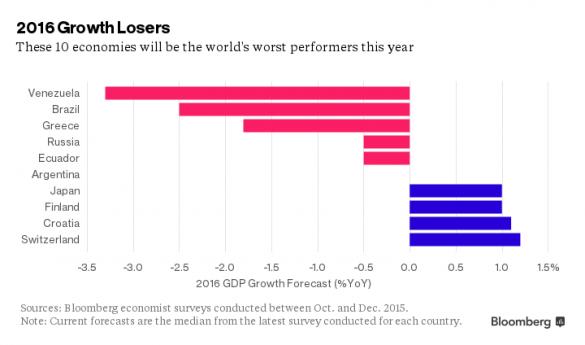 рейтинг економік світу 2016