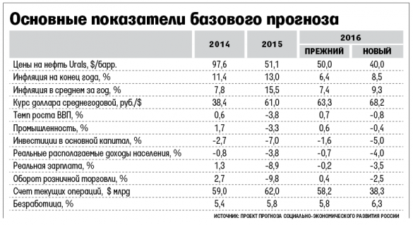 Економічний прогноз РФ на 2016 рік