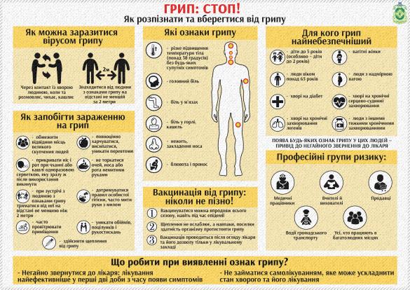 Як боротися з грипом