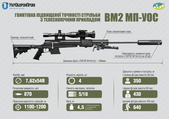 снайперська гвинтівка вм 2 мп-уос