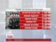 Українським військовим підвищили зарплатню