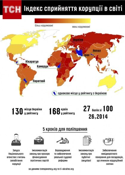Сприйняття корупції у країнах світу