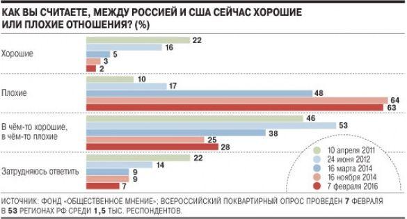 опитування росіян про стосунки з США