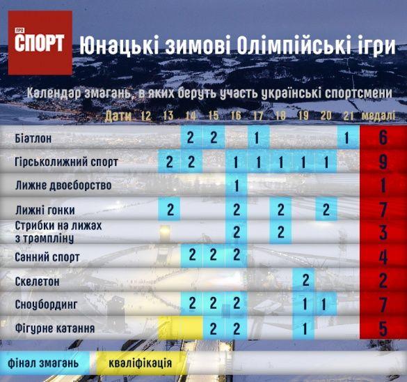 Ліллехаммер-2016 календар для України