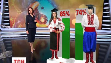 Женщины vs. мужчины: о чем говорит статистика