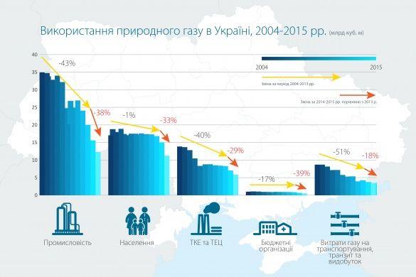 Споживання газу в Україні_2