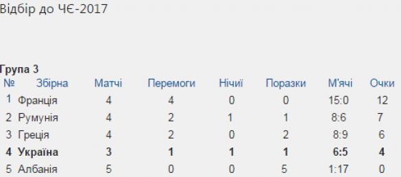 таблиця відбору жіночої збірної на чє-2017