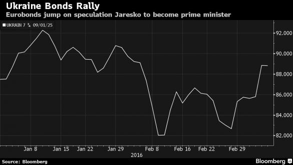 ріст україських облігацій