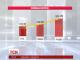 У Кабміні обіцяють, що мінімальні зарплати і пенсії в Україні зростуть