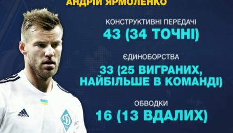 Андрій Ярмоленко: фантастична статистика лідера Динамо