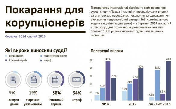 корупція покарання  Transparency International