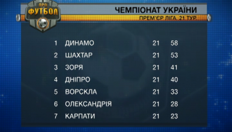 Підсумки 21 туру чемпіонату України