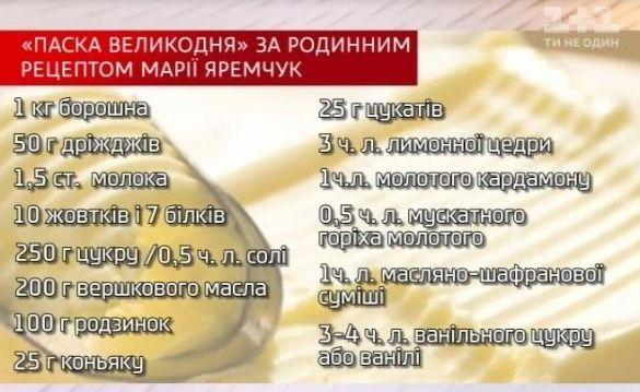 Рецепт паски від Марії Яремчук