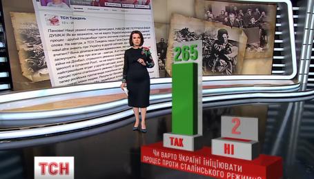 Украинцы высказались, стоит ли инициировать Украине судебный процесс против сталинского режима