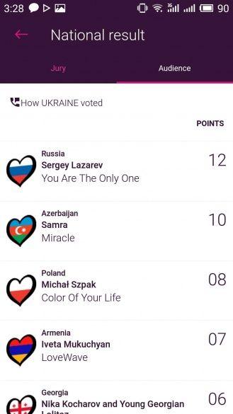 Бали українських та російських глядачів