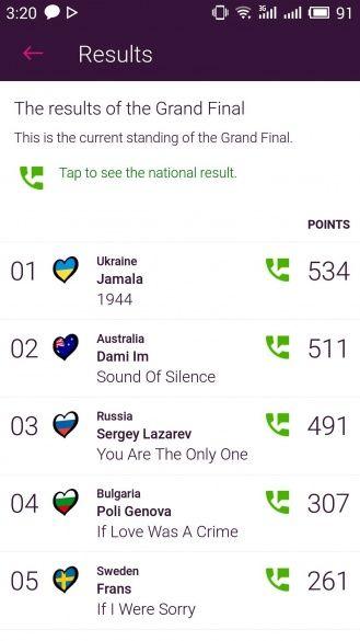 Євробачення 2016 бали