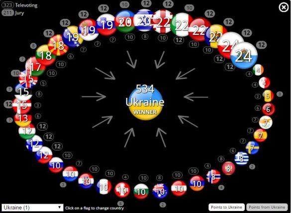 Голосування Євробачення _1