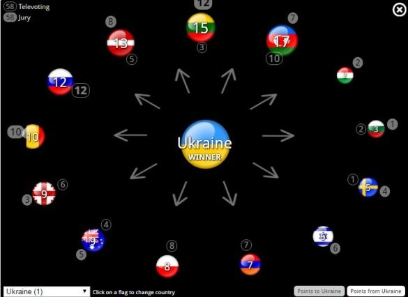 Голосування Євробачення _2