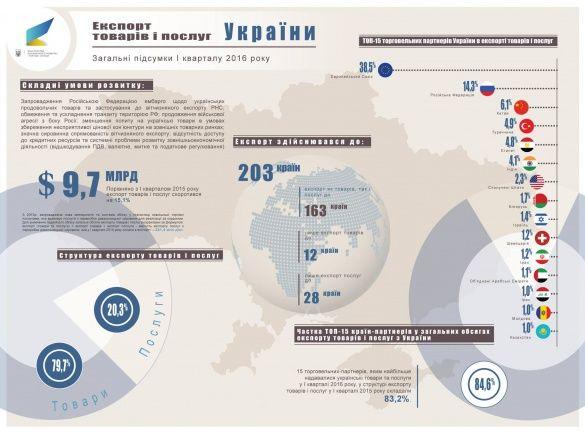 український експорт у 1 кварталі 2016_1