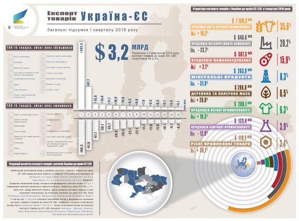 український експорт у 1 кварталі 2016_2