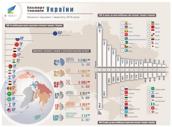 український експорт у 1 кварталі 2016_3