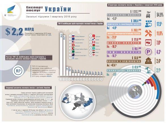 український експорт у 1 кварталі 2016_4
