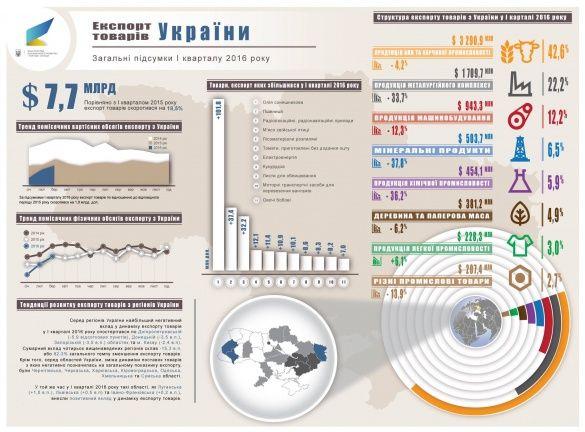 український експорт у 1 кварталі 2016_5