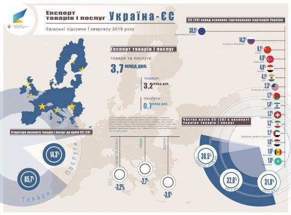 український експорт у 1 кварталі 2016_6