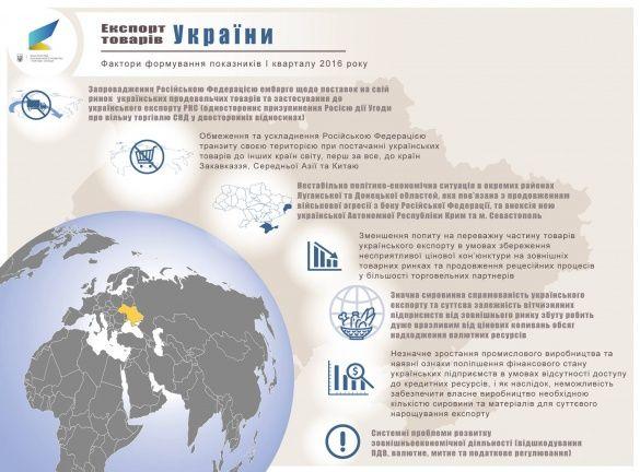 український експорт у 1 кварталі 2016_7