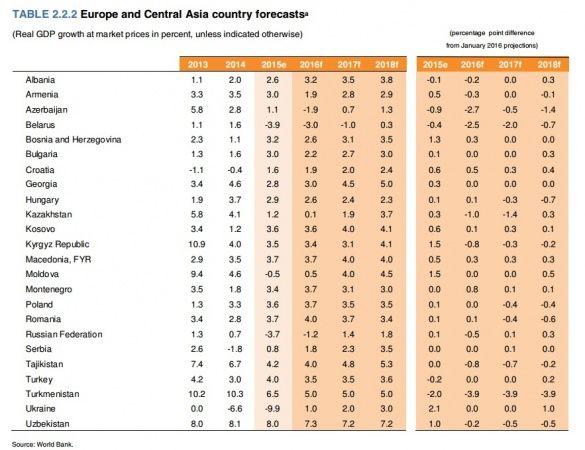 економічний прогноз Світового банку