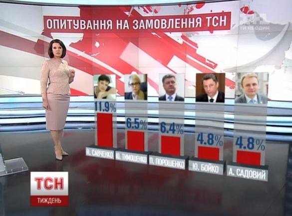 соцдослідження президентських вподобань українців