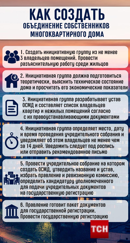 Як створити ОСББ, інфографіка рус_прав