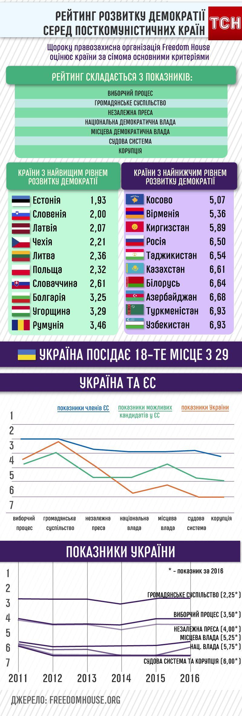 Рейтинг розвитку демократії серед посткомуністичних країн, інфографіка