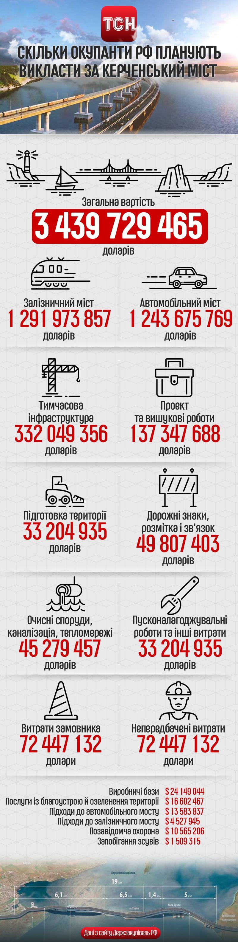 Керченський міст, інфографіка