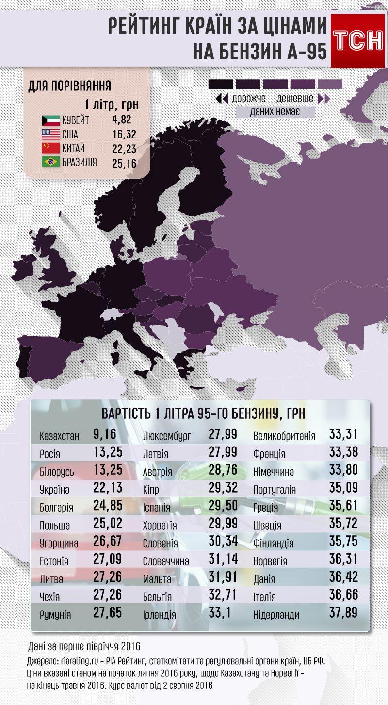 Рейтинг країн за цінами на бензин А-95, інфографіка