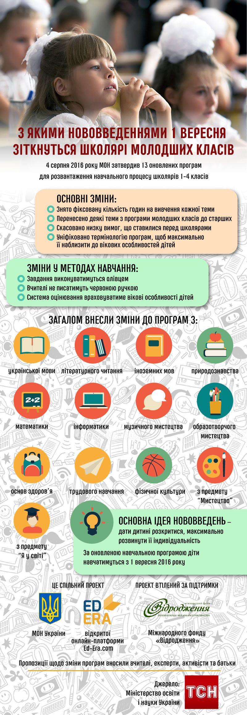 Оновлена навчальна програма для школярів молодших класів інфографіка