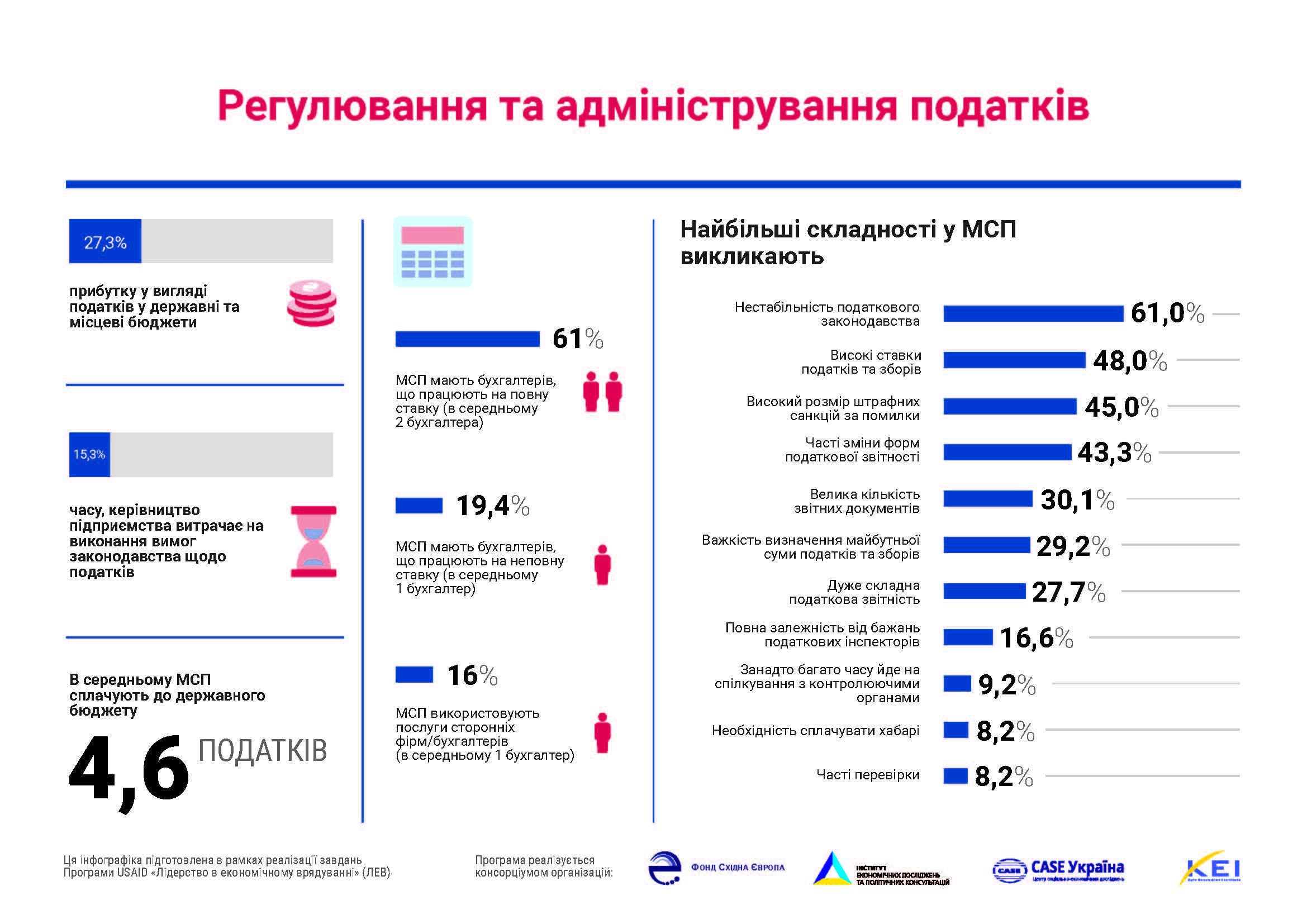 ведення бізнесу в Україні