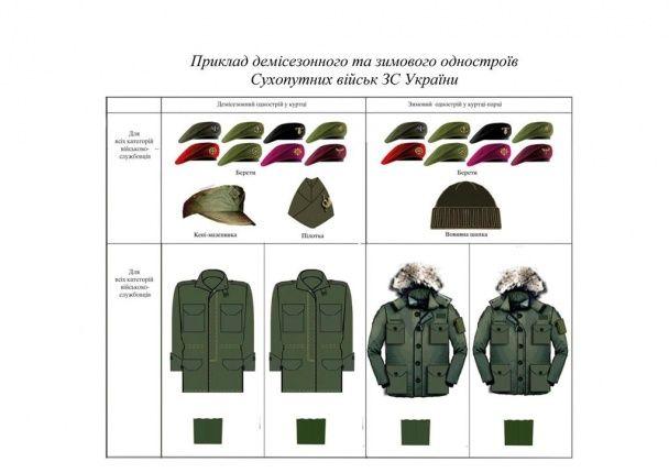 У Полторака повідомили, коли остаточно затвердять нову форму для військових