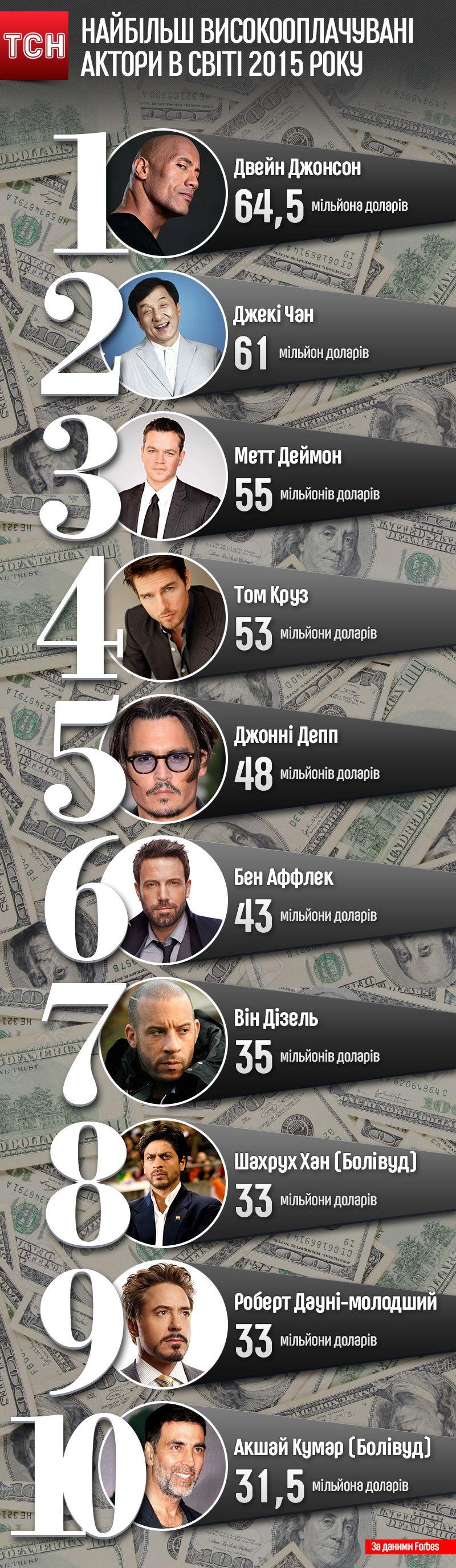 Инфографика. Самые высокооплачиваемые актеры года