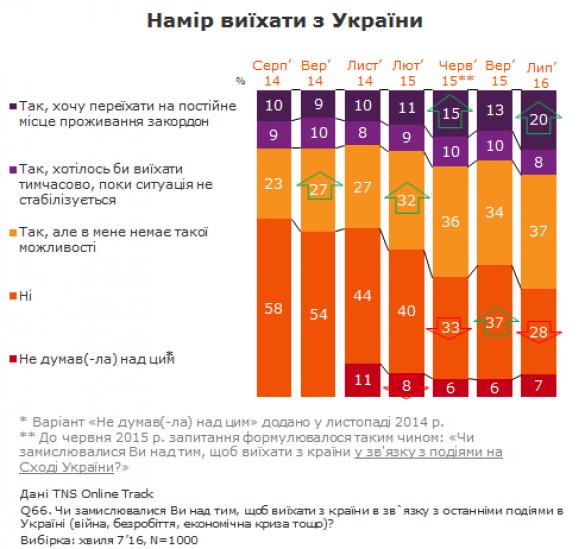 соціологічне опитування про намір покинути Україну